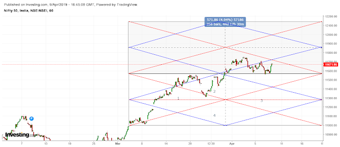 Nifty intraday target for 10th April