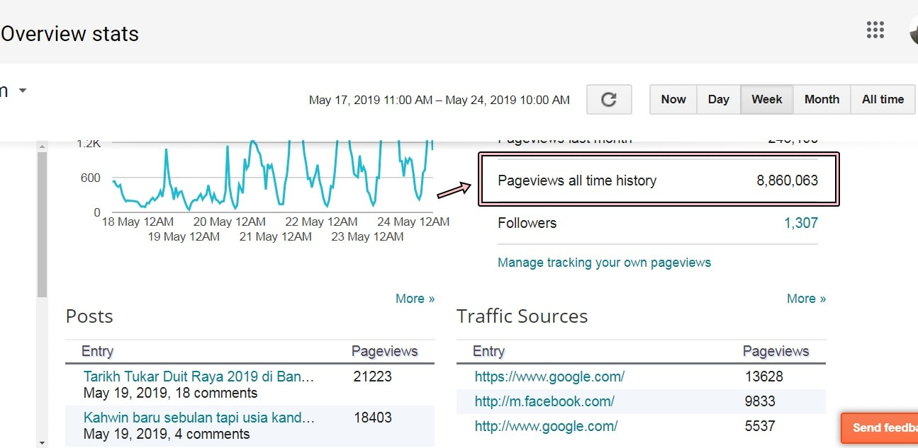 road to 9 juta total pageviews blog