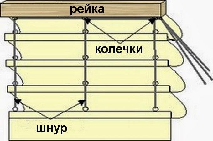 картинка римские шторы