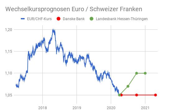 In Linienchart abgetragene Wechselkursprognosen Euro - Schweizer Franken 2021