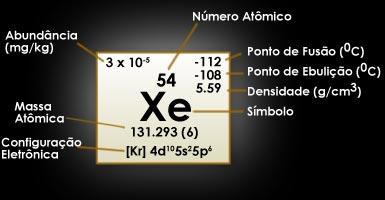 Xenônio | Elemento Químico de Símbolo Xe