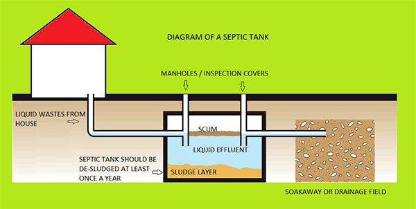 Mr Sameh Al Werdany Septic Tank