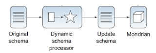 dsp schematic [Useful Tips] Making Pentaho CDA use a DynamicSchemaProcessor