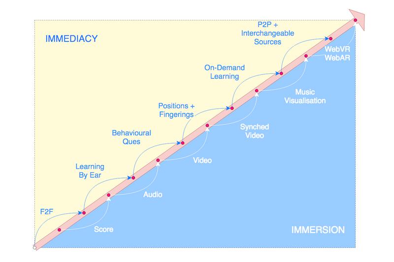 Musical Immediacy And Immersion Over Time. #VisualFutureOfMusic #WorldMusicInstrumentAndTheory