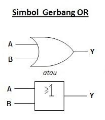 simbol gerbang OR
