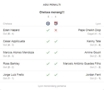 Adu Penalti chelsea vs lyon