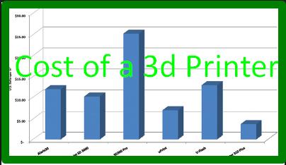 Cost of a 3d Printer