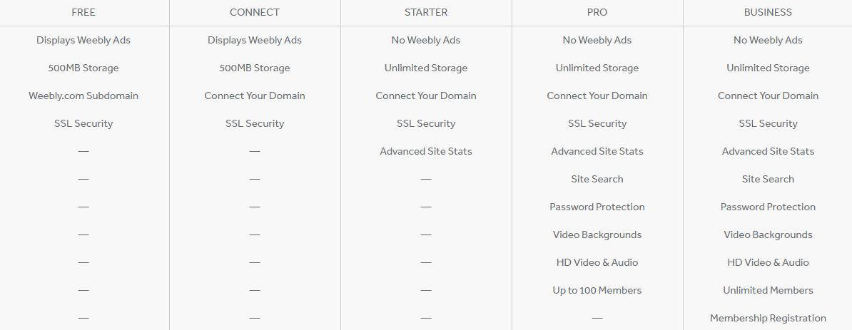 Tính năng các gói dịch vụ lưu trữ đối với website thông thường của Weebly