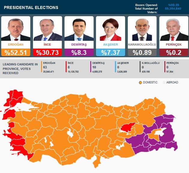 Hasil Pemilu Turki 2018 Erdogan menang