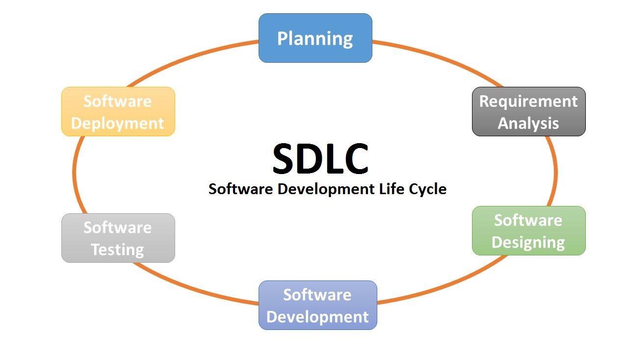 sdlc baseline Introduction all software these tools include microsoft baseline security analyzer as well as group policy  secure software development process model at.