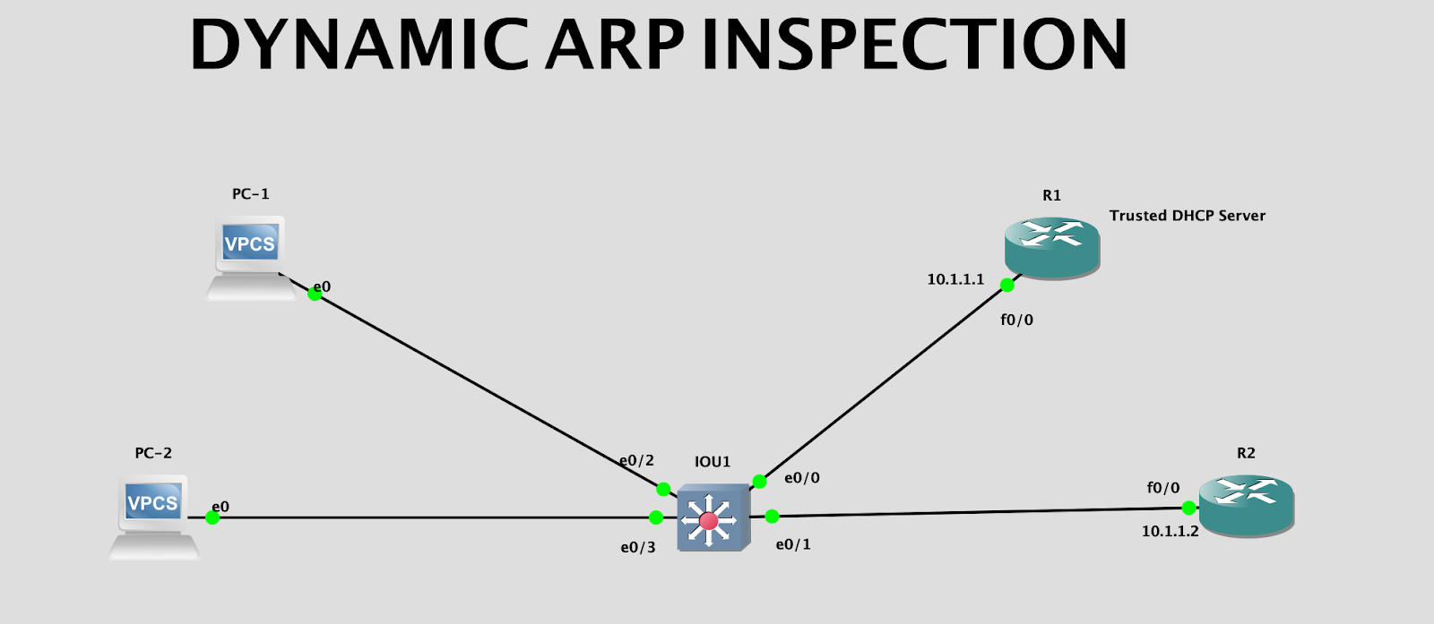 gullynetworkers: Dynamic ARP Inspection (DAI) GNS3 Lab