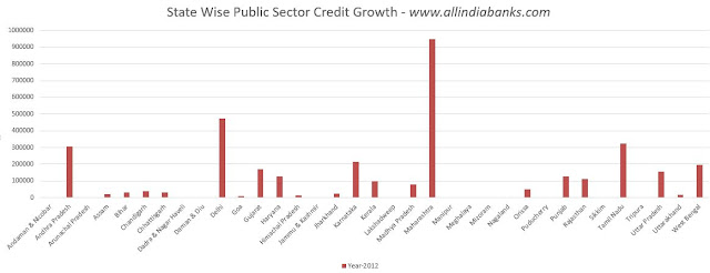 Public Sector Banks Credit Growth in India Data Charts