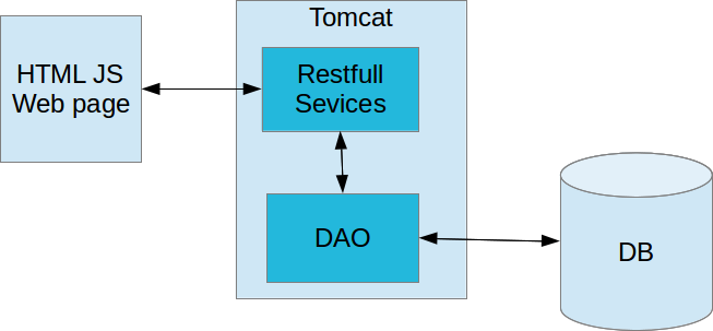 development blog: Restfull services in Java using Apache CXF with