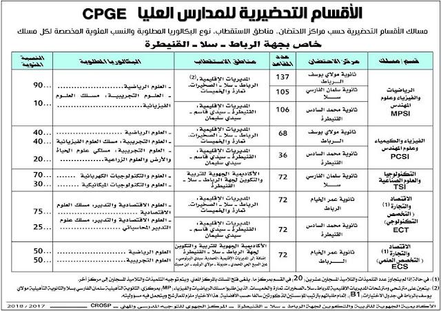 الترشح للأقسام التحضيرية للمدارس العليا جهة الرباط سلا القنيطرة  CPGE