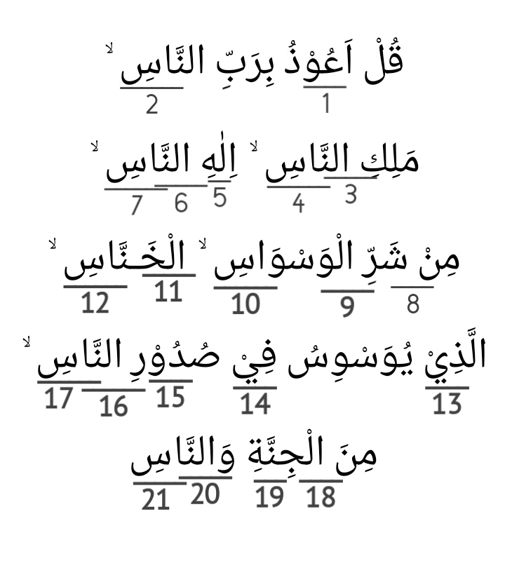 Hukum Tajwid Qur'an Surat An-Nas Ayat 1-6