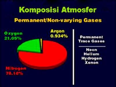 Komposisi dari atmosfer Bumi - berbagaireviews.com