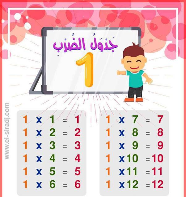 معلقات جدول الضرب من العدد 1 إلى 12 للطور الإبتدائي
