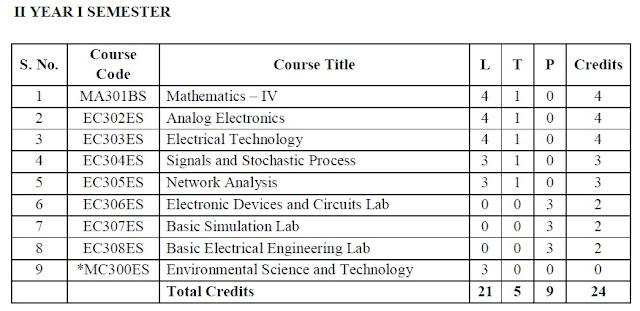 JNTUH B TECH R16 2-1 ECE SYLLABUS PDF | JNTU STUDY MATERIAL