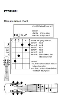 Cara membaca gambar chord gitar