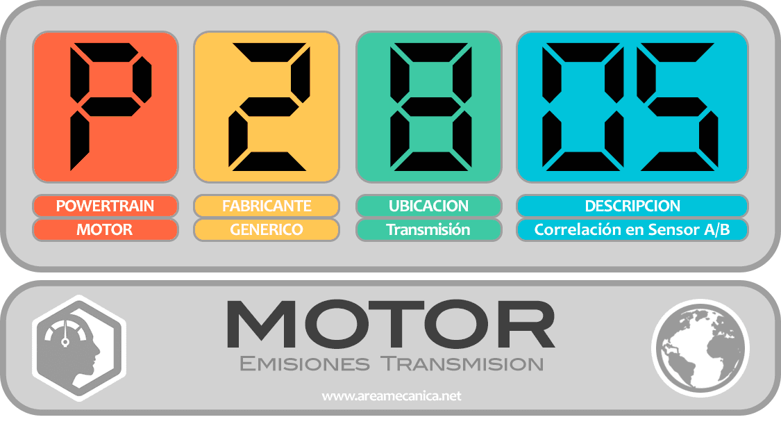 CODIGOS DE FALLA (P2800-P28FF) MOTOR | OBD2 | DTC