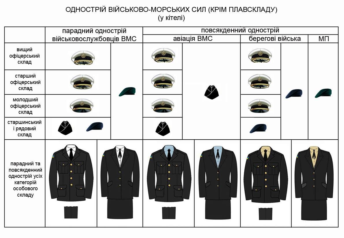 нова форма ВМС