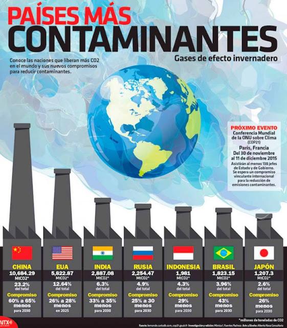 paises que mas contaminan