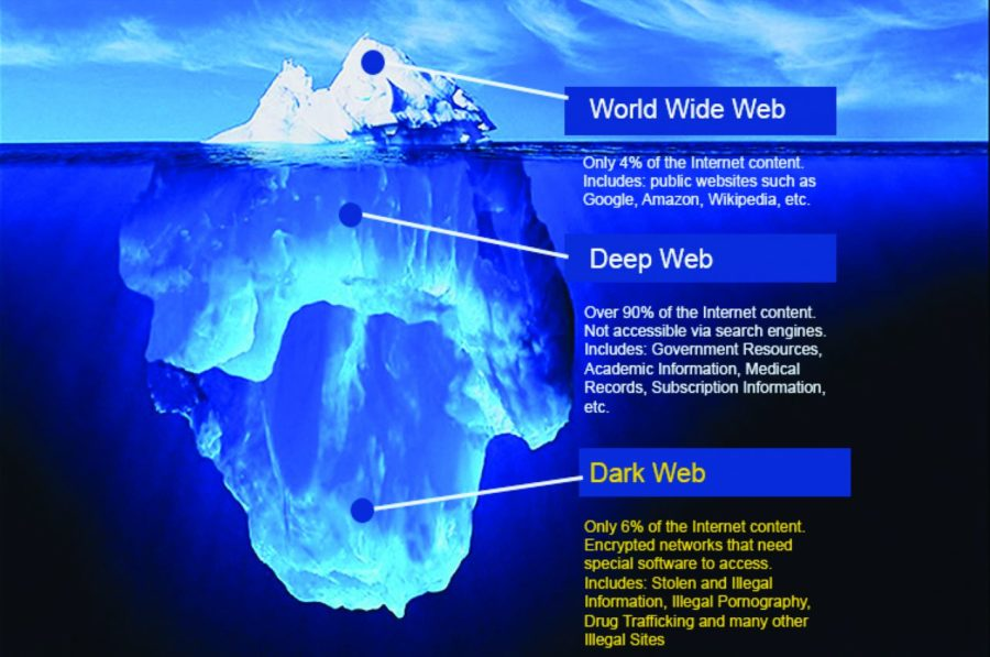 o lado escuro da internet