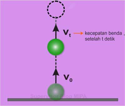 Rumus Kecepatan Setelah t Detik pada gerak vertikal ke atas (GVA)