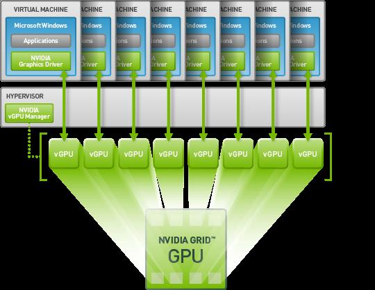 Virtualization-114] Xen HVM GPU passthrough | Virtualization