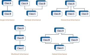 Explain What is Inheritance Definition Types of inheritance in C ++ Single multiple Full Detail