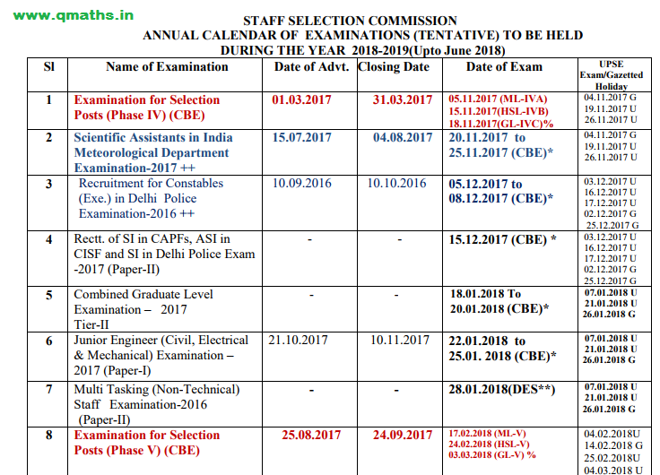 Ssc Cgl 2013 Notification Pdf