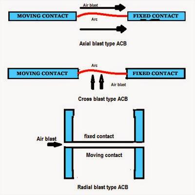 Types of Air Blast Circuit Breaker