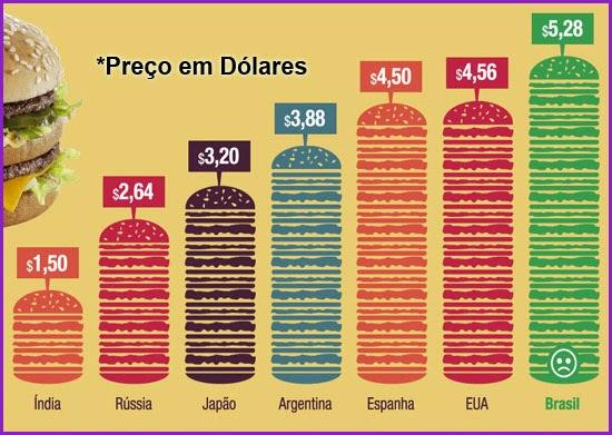 Por Exemplo Se Um Mac Custa 3 Dólares Num Lugar E Euros Em Outro Então 1 Euro Tem Valor Equivalente A Dólar O índice Foi Criado 1986