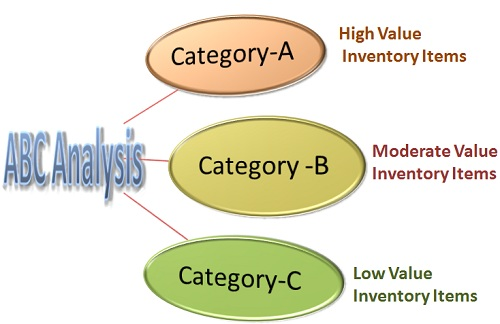 ABC analysis for inventory management in MS Excel and Python