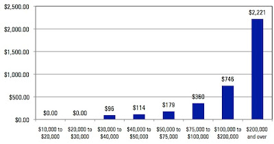 Bar graph showing at a glance how much more people over $200K get from the mortgage deduction than everyone else