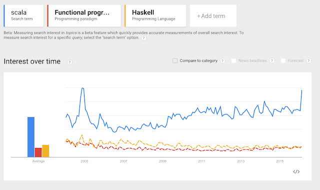 Google search trend for scala and other functional programming langauges