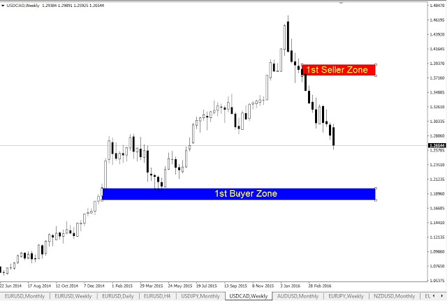 Forex Outlook, USDCAD Weekly Chart