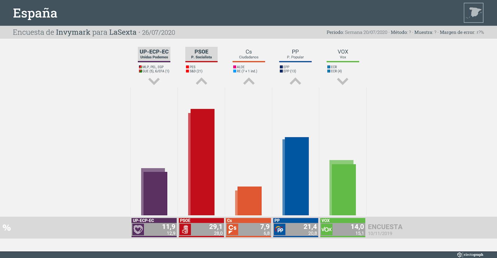 Gráfico de la encuesta para elecciones generales en España realizada por Invymark para LaSexta, 26 de julio de 2020