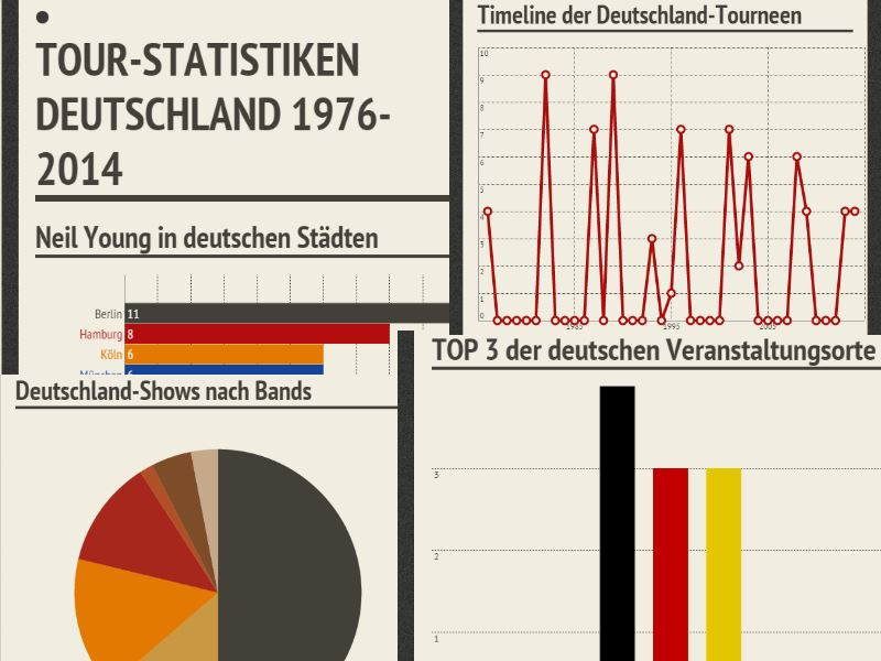 Infografik Neil Youngs Tourneen in Deutschland