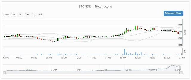 Chart Trading di VIP Bitcoin Indonesia