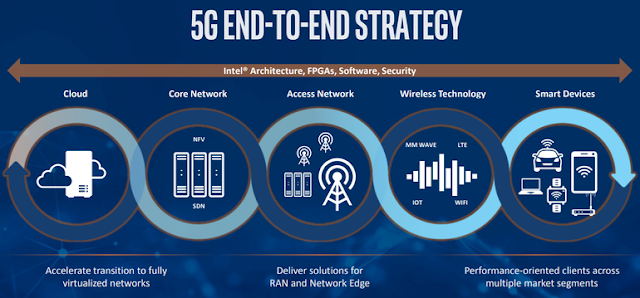 Intel and Huawei showcase 5G interoperability