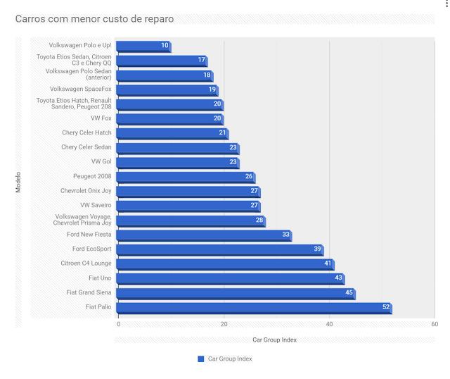 Ranking - custo de reparo