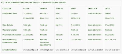 Jadwal Pendaftaran Seleksi UNDIP