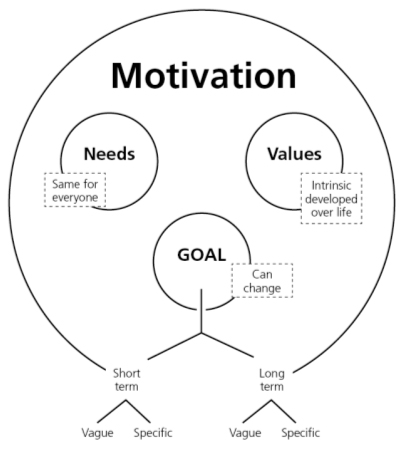 Psycho Social well-being: Motivation