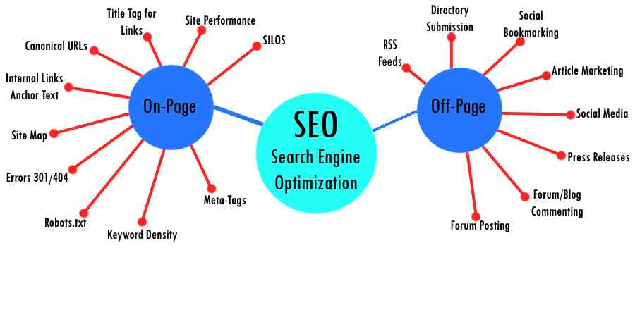 Strategi Optimasi SEO Website Atau Blog