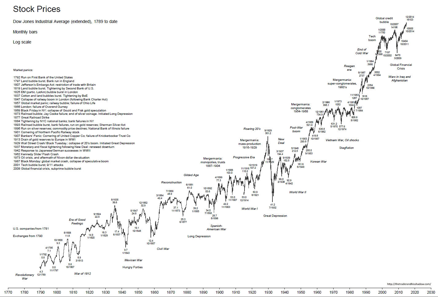 Time Price Research Stock Prices