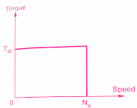 construction-and-working-principle-of-Hysteresis-Motor-applications-disadvantages