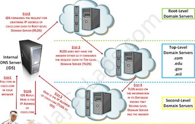 Cara Konfigurasi DNS Server pada Debian 6