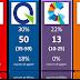 1er sondage post-élection de Lisée: pas grand chose à voir!