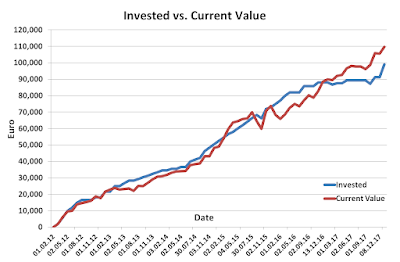 Invested vs Current during 2017